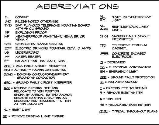 Architectural Abbreviations | 3DAS™